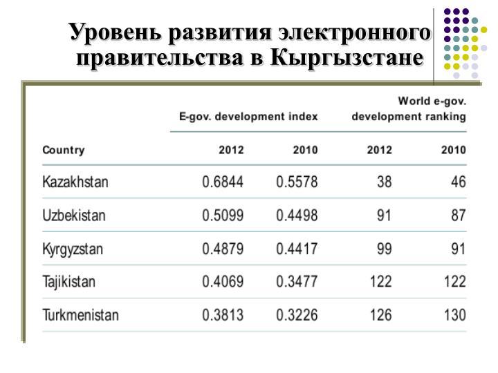 Уровень развития электронного правительства в Кыргызстане