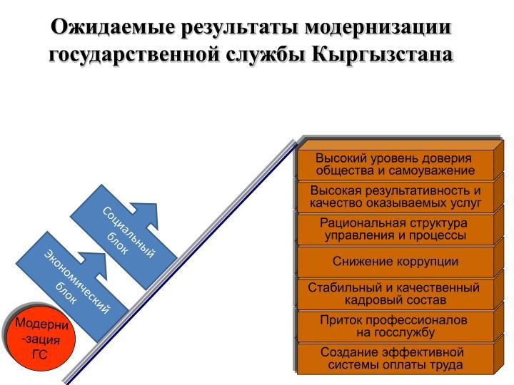 Ожидаемые результаты модернизации государственной службы Кыргызстана