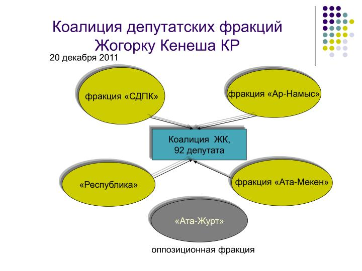 Коалиция депутатских фракций Жогорку Кенеша КР