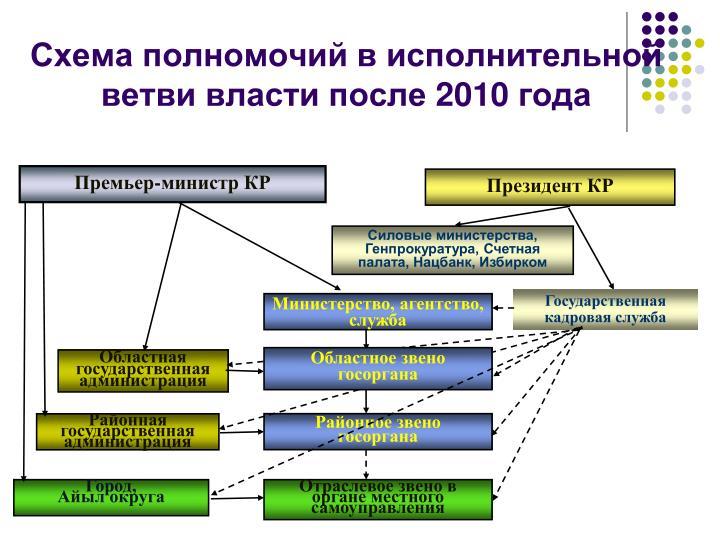 Схема полномочий в исполнительной ветви власти после