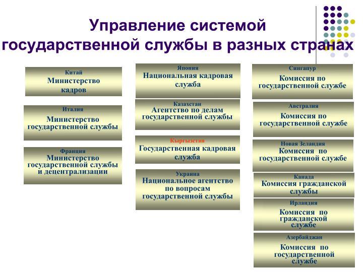 Управление системой