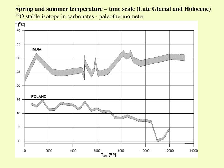 Spring and summer temperature – time scale (Late Glacial and Holocene)