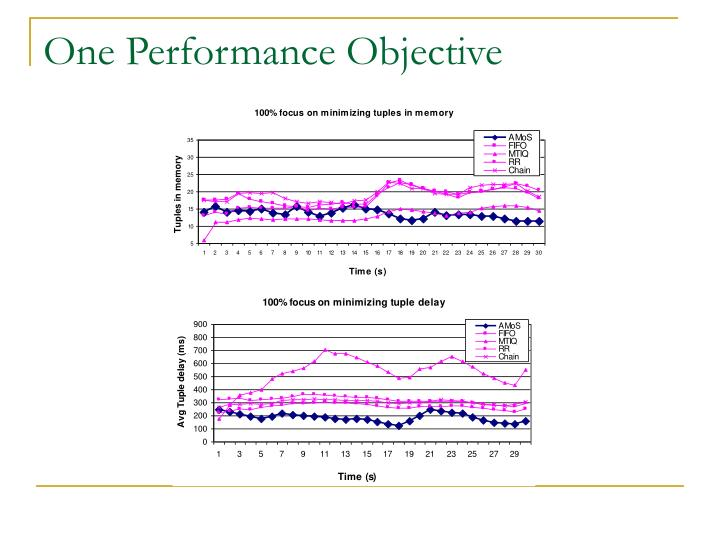 One Performance Objective