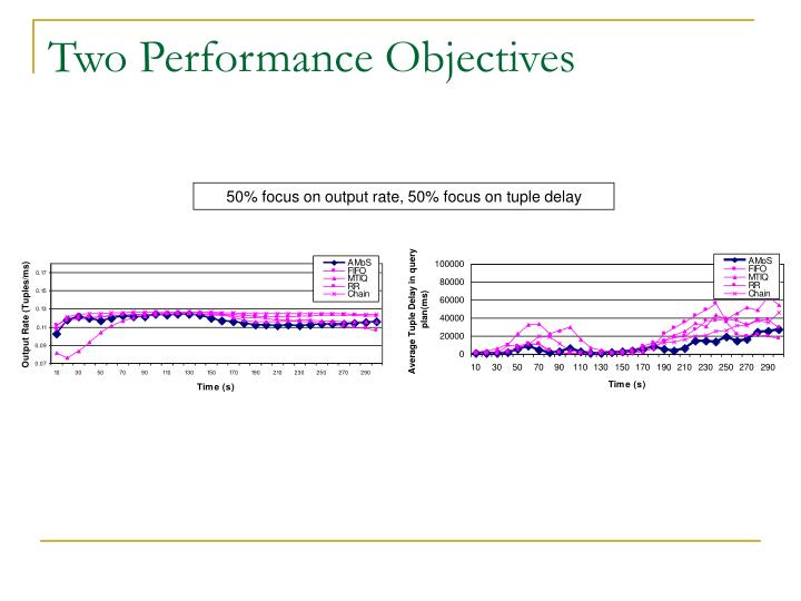 Two Performance Objectives