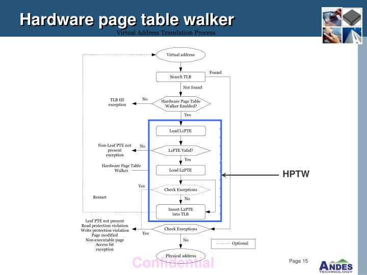 Hardware page table walker