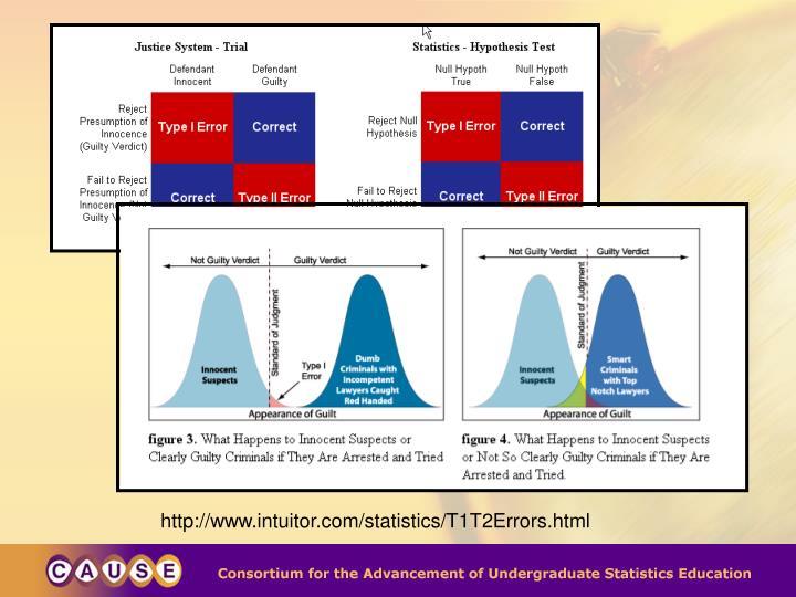 http://www.intuitor.com/statistics/T1T2Errors.html