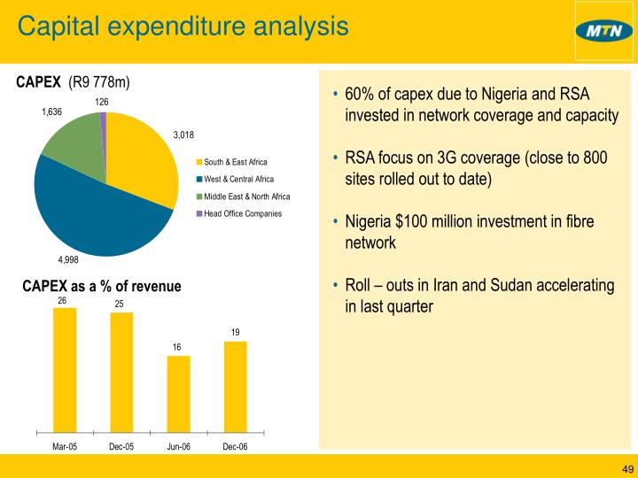 Capital expenditure analysis
