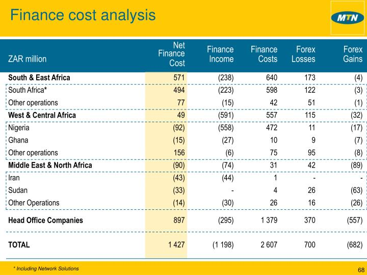 Finance cost analysis
