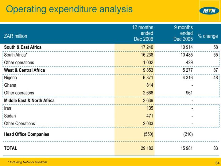 Operating expenditure analysis