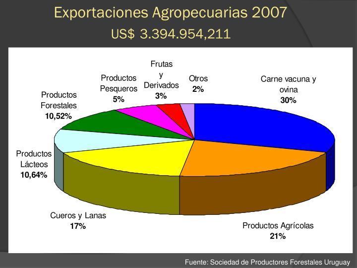 Exportaciones Agropecuarias 2007