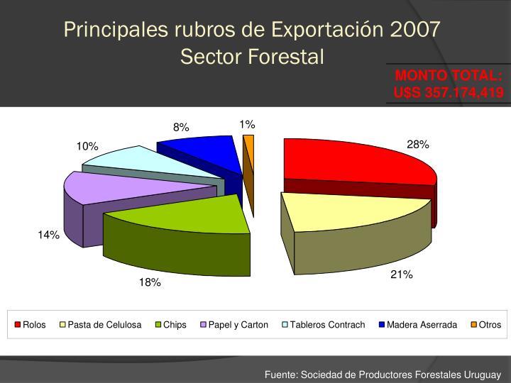 Principales rubros de Exportación 2007