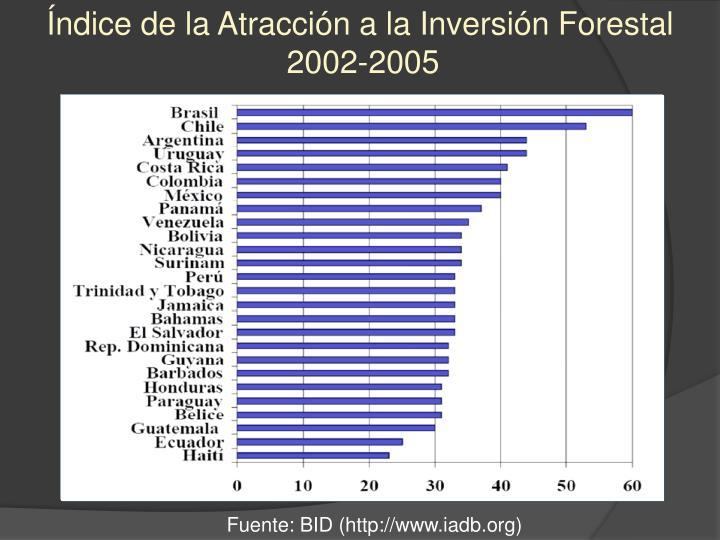 Índice de la Atracción a la Inversión Forestal