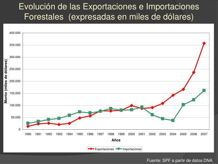 Evolución de las Exportaciones e Importaciones Forestales  (expresadas en miles de dólares)