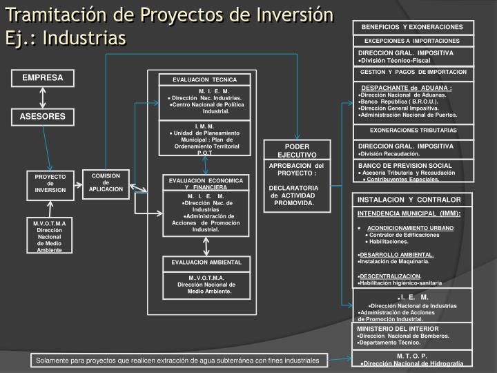 Tramitación de Proyectos de Inversión