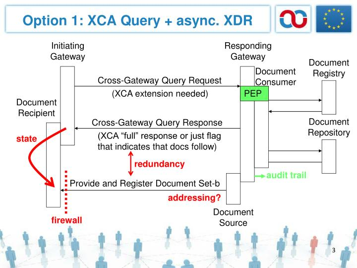 Option 1 xca query async xdr1
