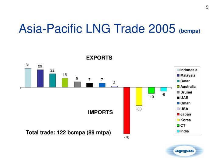 Asia-Pacific LNG Trade 2005