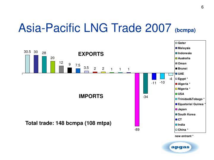 Asia-Pacific LNG Trade 2007