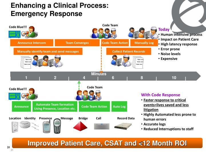 Enhancing a Clinical Process: