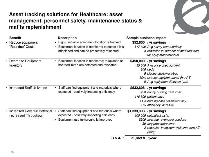 Asset tracking solutions for Healthcare: asset management, personnel safety, maintenance status & mat'ls replenishment