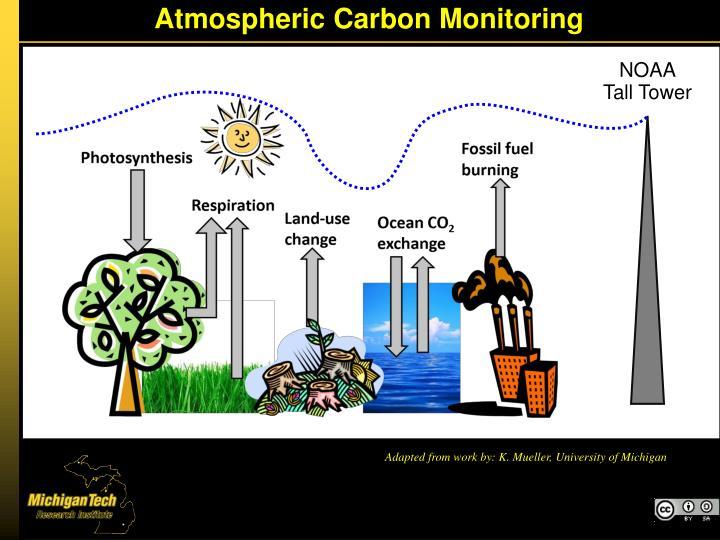 Atmospheric Carbon Monitoring