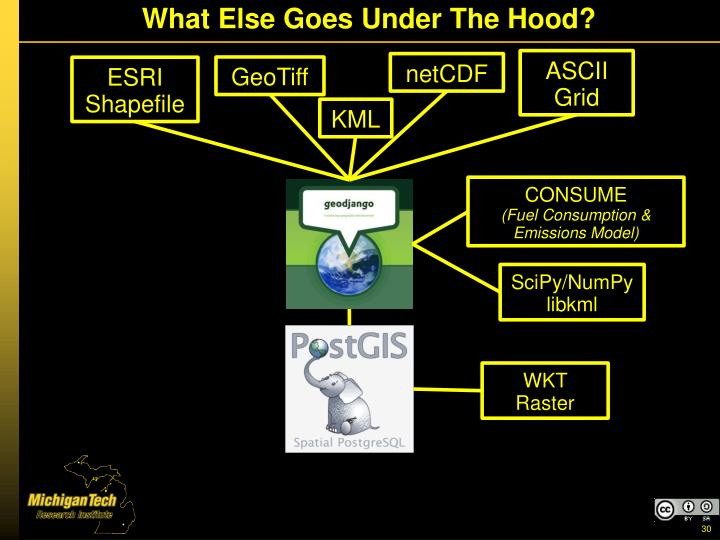 What Else Goes Under The Hood?