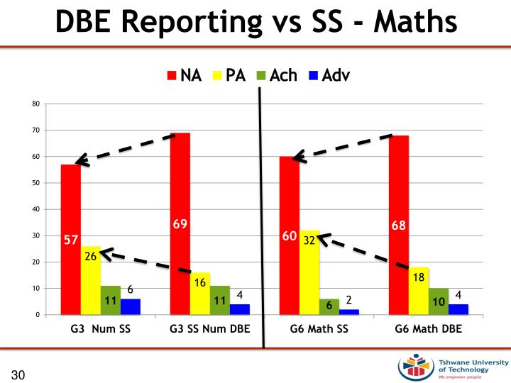 DBE Reporting