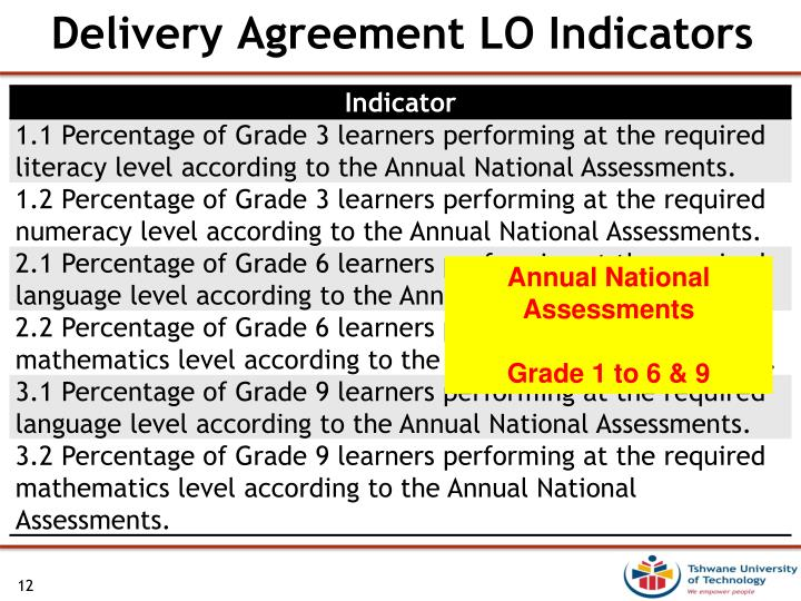 Delivery Agreement LO Indicators