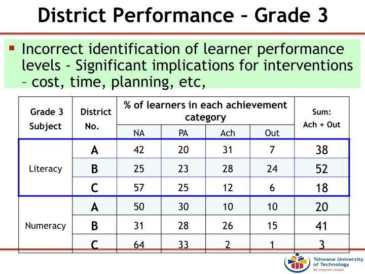 District Performance – Grade 3