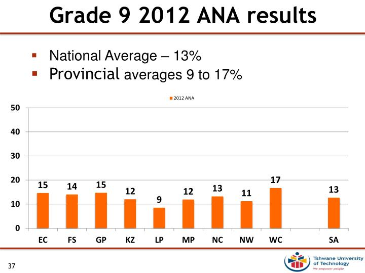 Grade 9 2012 ANA results