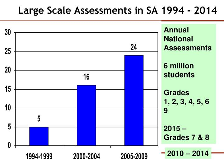 Large Scale Assessments