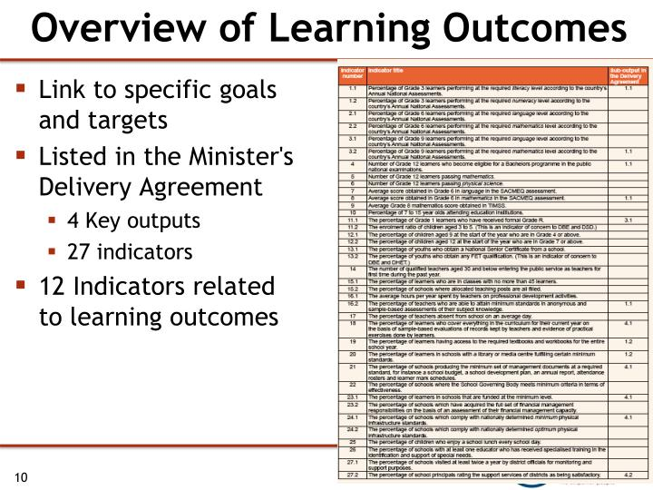 Overview of Learning Outcomes