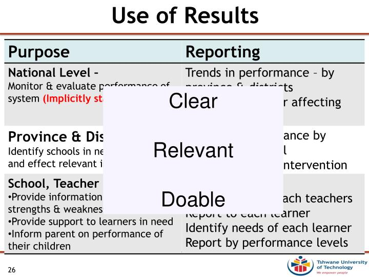 Use of Results