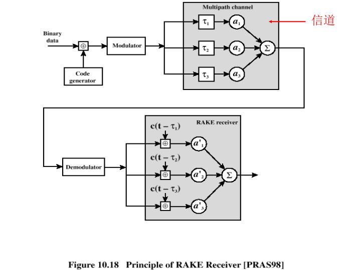 Principle of RAKE Receiver