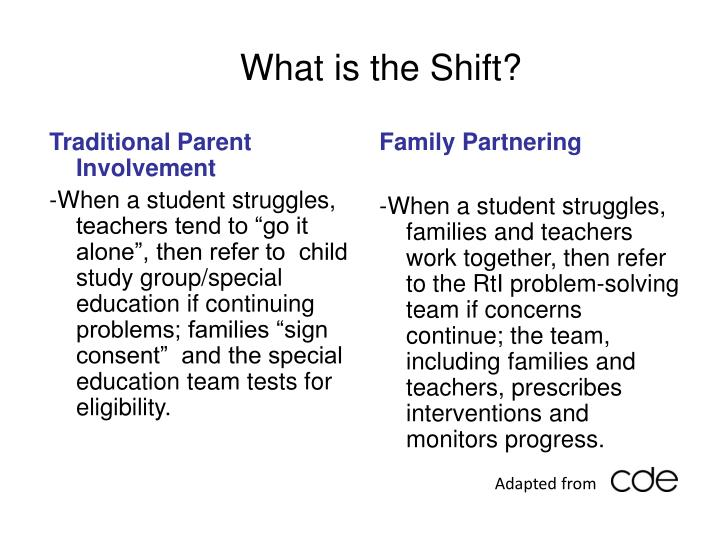 What is the Shift?