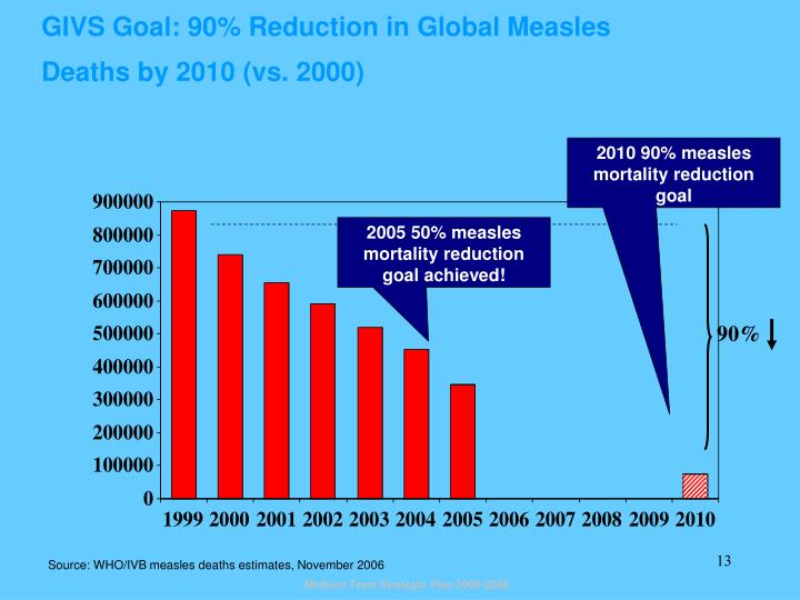 GIVS Goal: 90% Reduction in Global Measles Deaths by 2010 (vs. 2000)