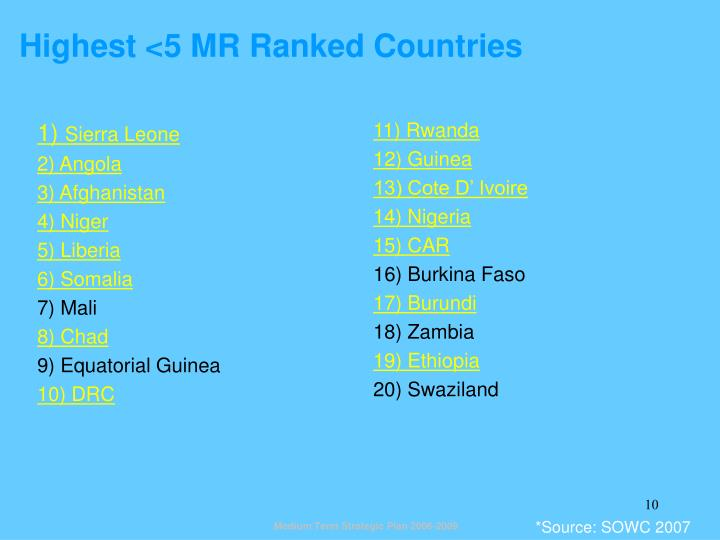 Highest <5 MR Ranked Countries