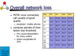 overall network loss