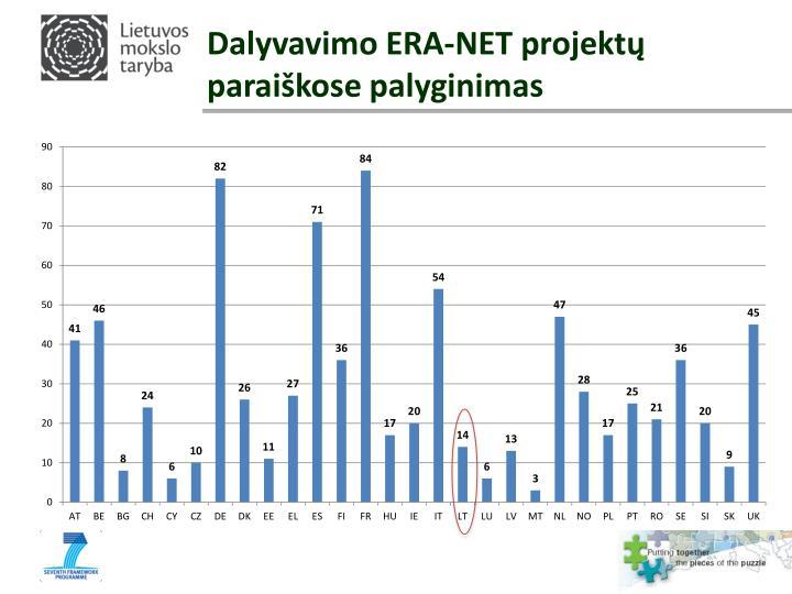 Dalyvavimo ERA-NET projektų paraiškose palyginimas