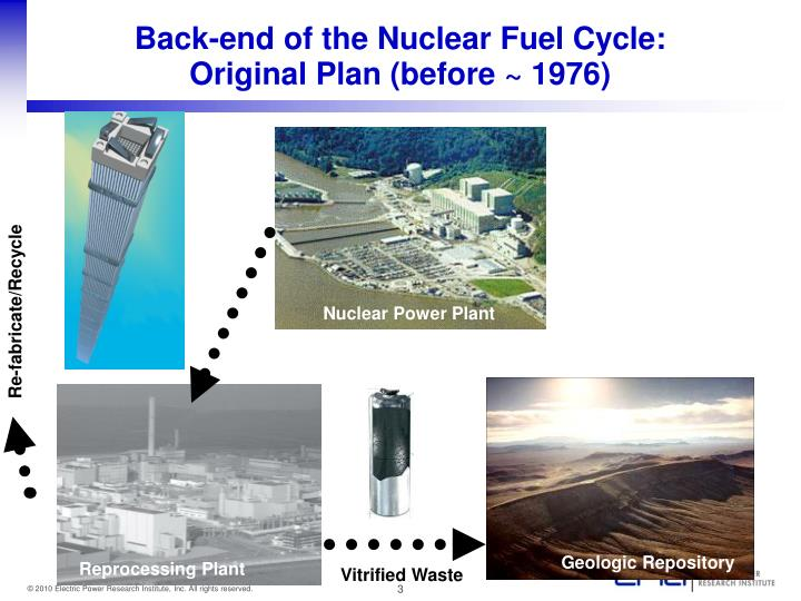 Back end of the nuclear fuel cycle original plan before 1976