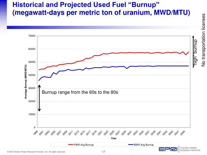"Historical and Projected Used Fuel ""Burnup"" (megawatt-days per metric ton of uranium, MWD/MTU)"