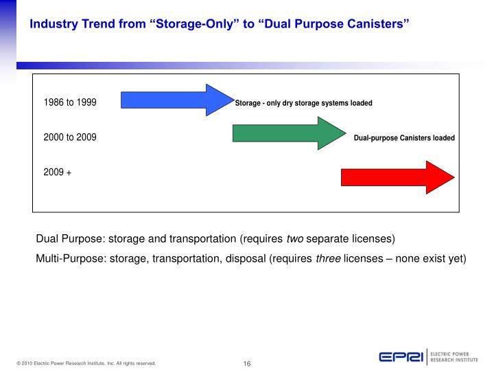 """Industry Trend from """"Storage-Only"""" to """"Dual Purpose Canisters"""""""