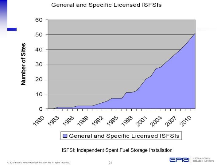 ISFSI: Independent Spent Fuel Storage Installation