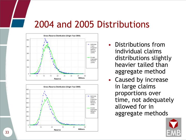 2004 and 2005 Distributions