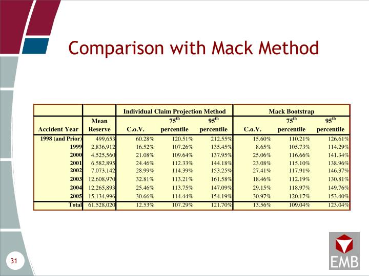 Comparison with Mack Method