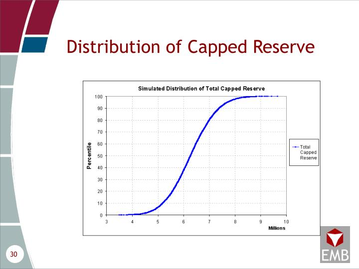 Distribution of Capped Reserve