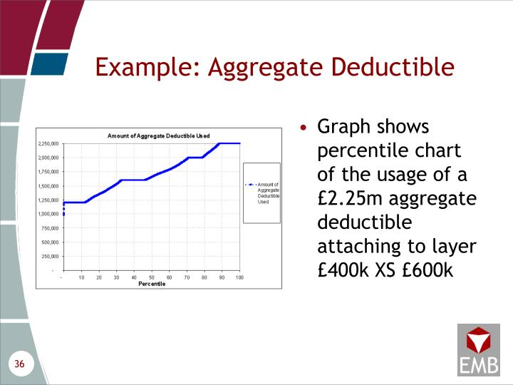 Example: Aggregate Deductible