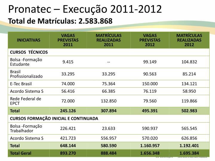 Pronatec – Execução 2011-2012