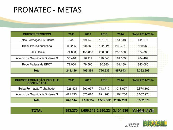 PRONATEC - METAS