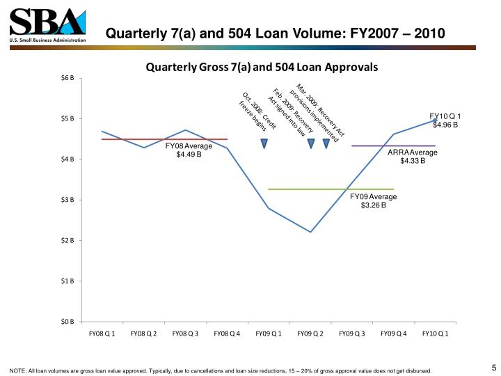 Quarterly 7(a) and 504 Loan Volume: FY2007 – 2010