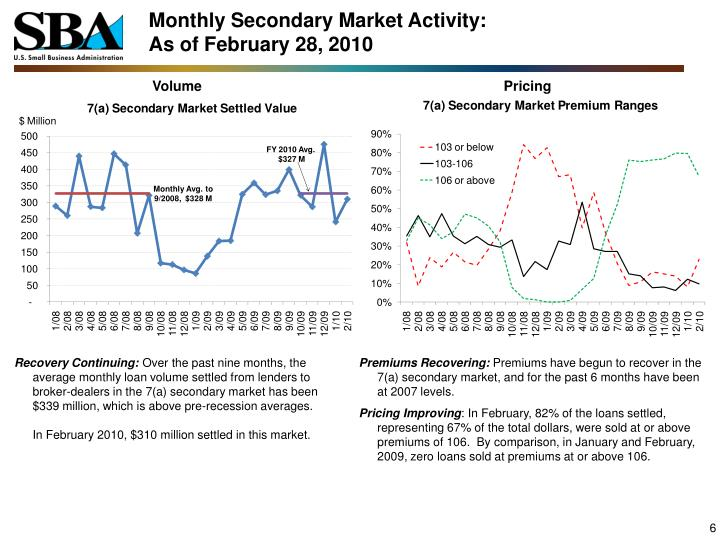 Monthly Secondary Market Activity: